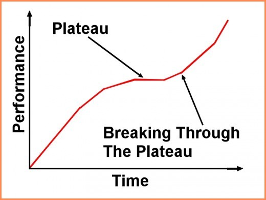 Chart breaking through plateaus