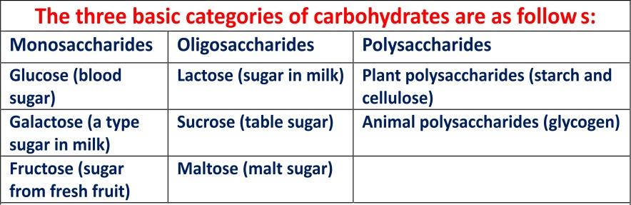 Carbohydrate macros