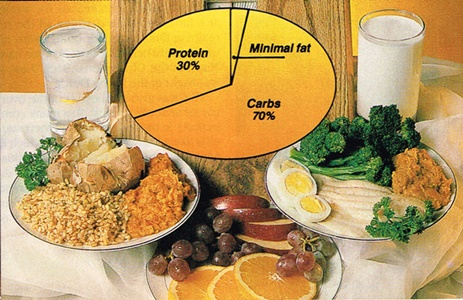Quantity Of macronutrients