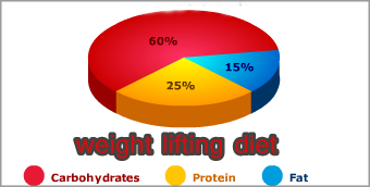 Weight lifting diet macronutrients