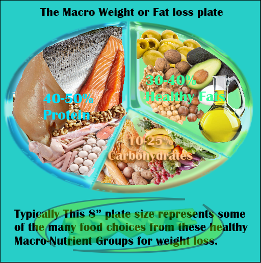Macro's for Weight loss